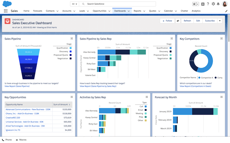 Salesforce Lightning dashboard sales management
