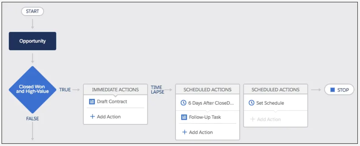 Salesforce process builder example