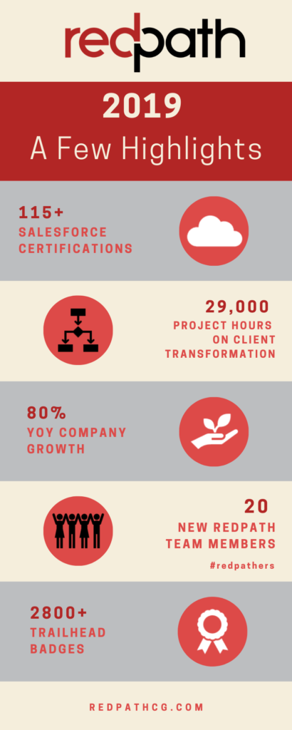 2019 Company Highlights -Redpath Consulting Group
